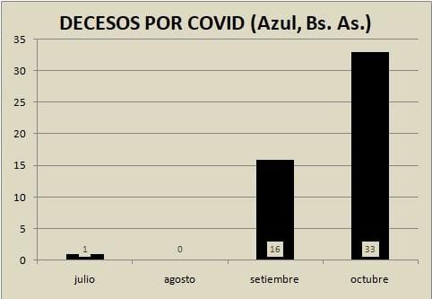 En octubre hubo el doble más uno de fallecimientos que en septiembre por Covid-19 en Azul y Bertellys retiró los controles