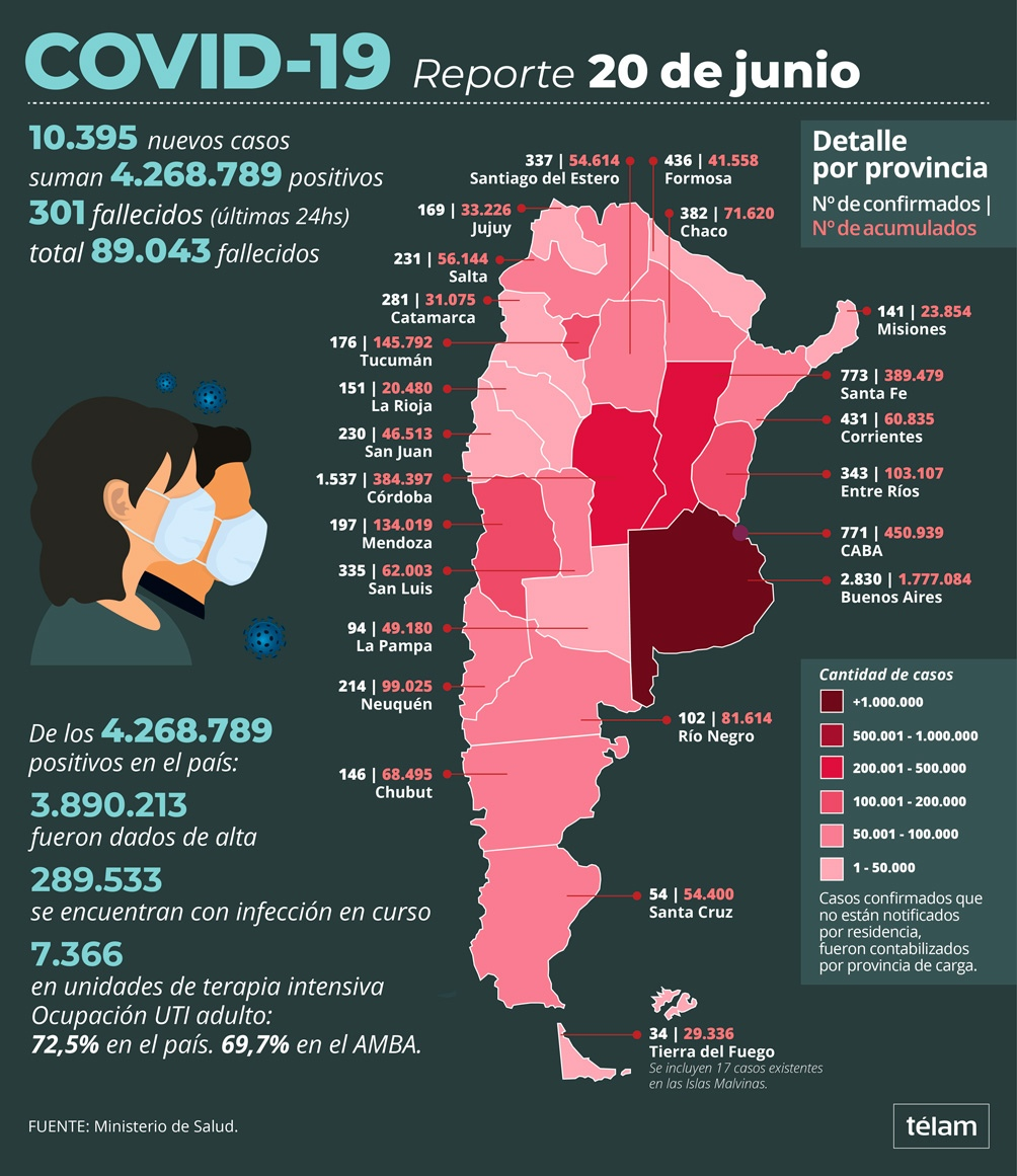 Murieron 301 personas y 10.395 fueron reportadas con coronavirus